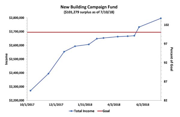 Fund Raising Graph